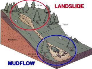LANDSLIDES VS. MUDFLOWS