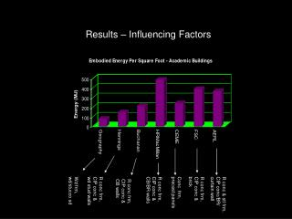 Results – Influencing Factors