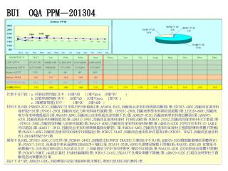 BU1 OQA PPM—201304