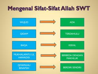 Mengenal Sifat-Sifat Allah SWT