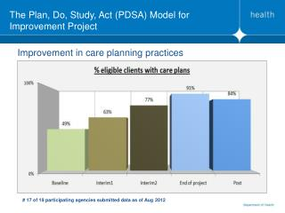 The Plan, Do, Study, Act (PDSA) Model for Improvement Project