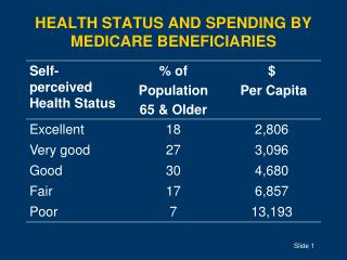 HEALTH STATUS AND SPENDING BY MEDICARE BENEFICIARIES