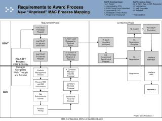 "Requirements to Award Process New ""Unpriced"" MAC Process Mapping"