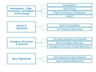 Aerodynamics, Flight  Performance & Propulsion  & Wind Energy