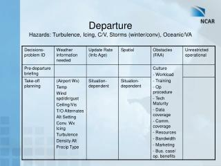Departure Hazards: Turbulence, Icing, C/V, Storms (winter/conv), Oceanic/VA