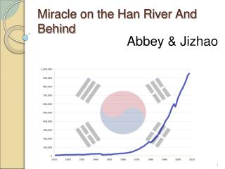 Miracle on the Han River And Behind