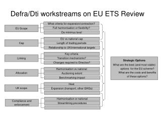 Defra/Dti workstreams on EU ETS Review
