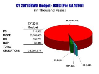 CY 2011 DSWD  Budget - OSEC (Per R.A 10147) (In Thousand Pesos)