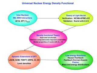 Inter-Nucleon NN, NNN Interactions AV18, EFT, V low-k