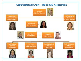 Organizational Chart - IDB Family Association