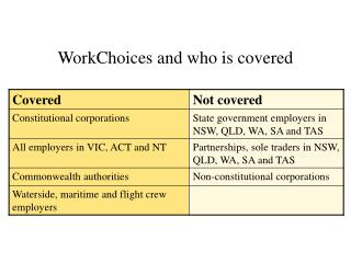 WorkChoices and who is covered