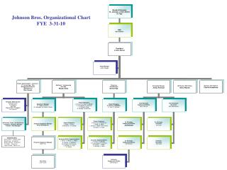 Johnson Bros. Organizational Chart FYE  3-31-10