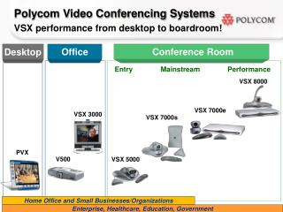 Polycom Video Conferencing Systems VSX performance from desktop to boardroom!