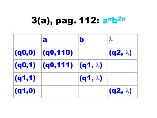 3(a), pag. 112:  a n b 2n