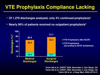 VTE Prophylaxis Compliance Lacking