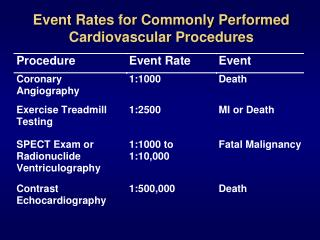 Event Rates for Commonly Performed Cardiovascular Procedures