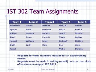 assigment 302 task b