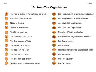 SoftwareTest Organisation