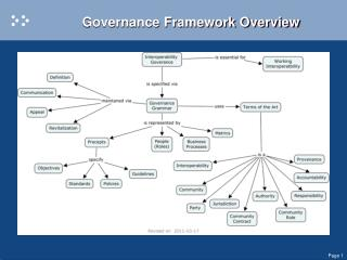 Governance Framework Overview