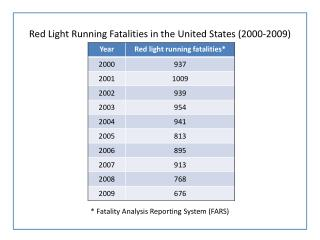 Red Light Running Fatalities in the United States (2000-2009)