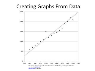 Creating Graphs From Data