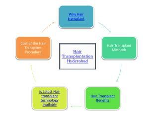Hair Transplantation hyderabad