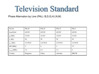 Television Standard