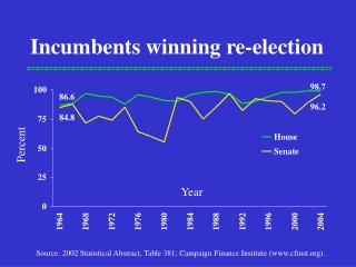 Incumbents winning re-election