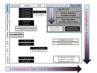 2-Complexity in Flow Field & Nonlinear Coefficients