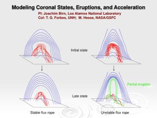 Modeling Coronal States, Eruptions, and Acceleration