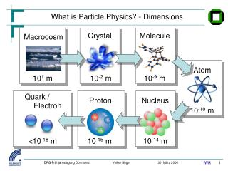 What is Particle Physics? - Dimensions