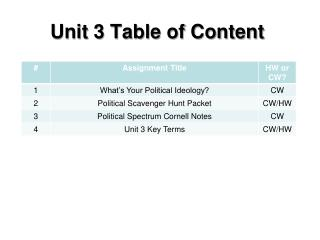 Unit 3 Table of Content