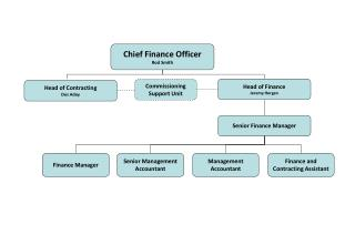 Chief Finance Officer Rod Smith