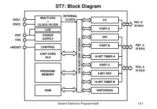 ST7: Block Diagram