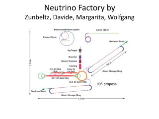 Neutrino Factory  by Zunbeltz ,  Davide , Margarita, Wolfgang