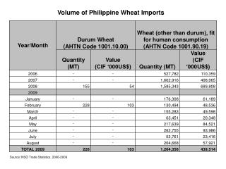 Volume of Philippine Wheat Imports