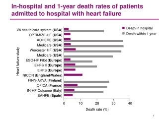 In-hospital and 1-year death rates of patients admitted to hospital with heart failure