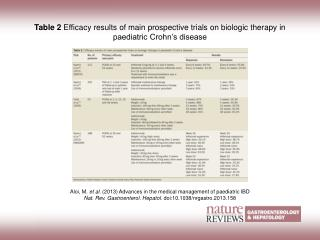 Aloi, M.  et al. (2013)  Advances in the medical management of paediatric IBD