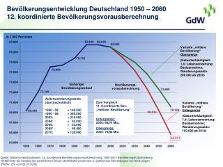 Bevölkerungsentwicklung Deutschland 1950 – 2060 12. koordinierte Bevölkerungsvorausberechnung