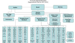 Tri-County Special Education Organizational Chart for 2011-2012