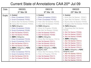 Current State of Annotations CAA 20 th  Jul 09