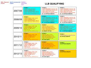 LLB QUALIFYING