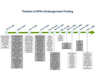 Timeline of EPA's Endangerment Finding