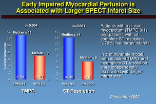 Early Impaired Myocardial Perfusion is Associated with Larger SPECT Infarct Size