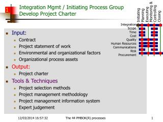 Integration Mgmt / Initiating Process Group Develop Project Charter