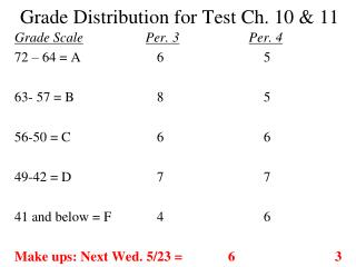 Grade Distribution for Test Ch. 10 & 11