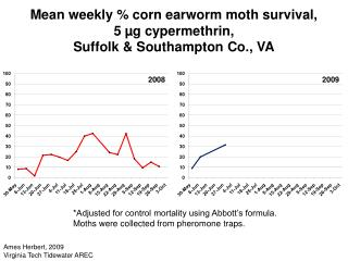 Mean weekly % corn earworm moth survival,  5 µg cypermethrin, Suffolk & Southampton Co., VA