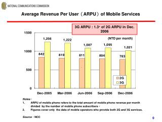 Average Revenue Per User ( ARPU ) of Mobile Services