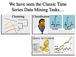 We have seen the Classic Time Series Data Mining Tasks…