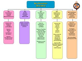 Key Priorities 2013/2014